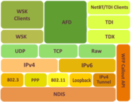 protocol stack,tcp/ip,networking