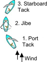 jibe,diagram,sailing,boat,point,haul,reach,running,heel,scouting,point