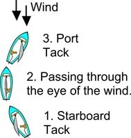 tack,diagram,sailing,boat,point,haul,reach,running,jibe,heel,scouting,point