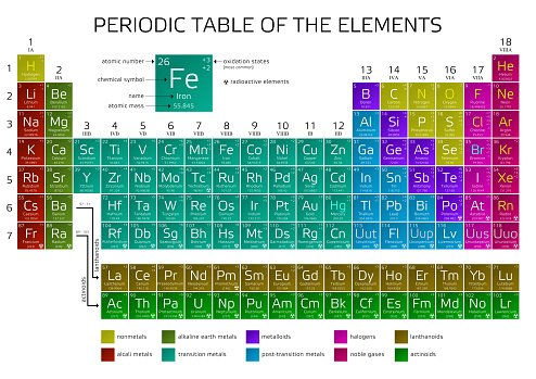 Mendeleevs periodic table of the elements premium clipart mendeleevs periodic table of the elements urtaz Image collections