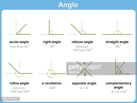 Mathematical Angles Signs Worksheet for Kids premium clipart