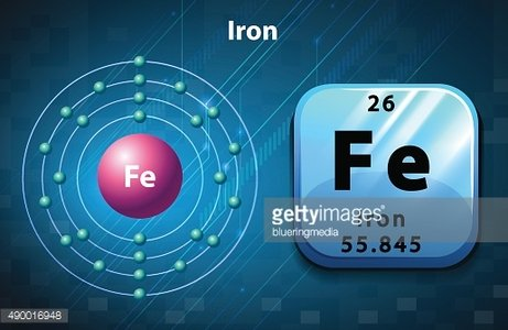 Perodic symbol of Iron