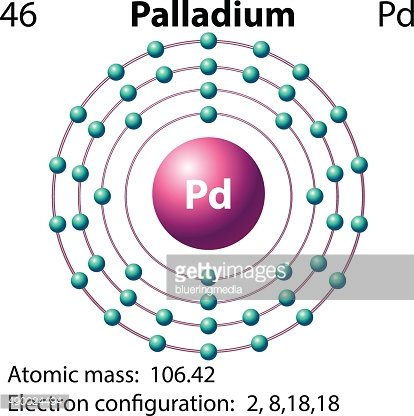 Symbol electron diagram Palladium