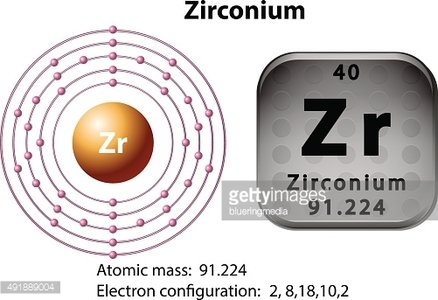 Symbol and electron diagram for Zirconium