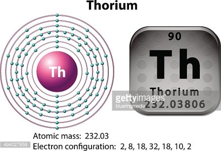 Symbol and electron diagram Thorium