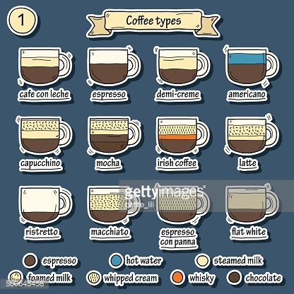 Coffe types stickers