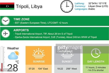 Tripoli, Libya. Infographic design. Time and Date. Weather widgets template.