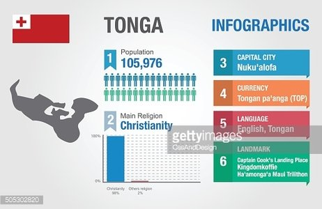 Tonga infographics, statistical data, Tonga information, vector illustration, Infographic template,