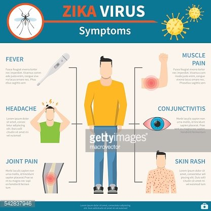 Zika Virus Symptoms Set