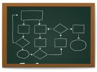 Flow Chart on Blackboard