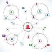 Social Media Circles, Network Illustration