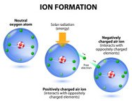 Air ions formation. diagram. Oxygen atoms