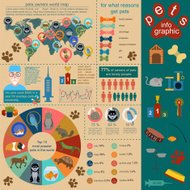 Domestic pets infographic elements, helthcare, vet
