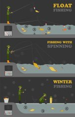 Fishing infographic. Float, spinning, winter. Set elements