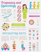 Gynecology and pregnancy infographic template. Motherhood