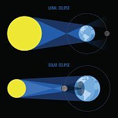Lunar and Solar Eclipses in Flat Style. Vector