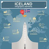 Iceland infographics, statistical data, sights
