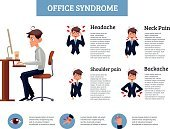 Concept of office syndrome in men