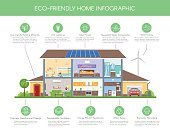 Eco-friendly home infographic concept vector illustration. Ecology green house