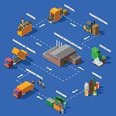 Garbage Recycling Isometric Flowchart